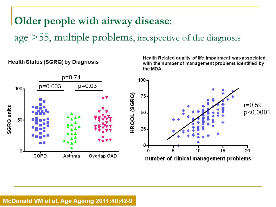 Older people with airway disease: age >55, multiple problems, irrespective of the diagnosis