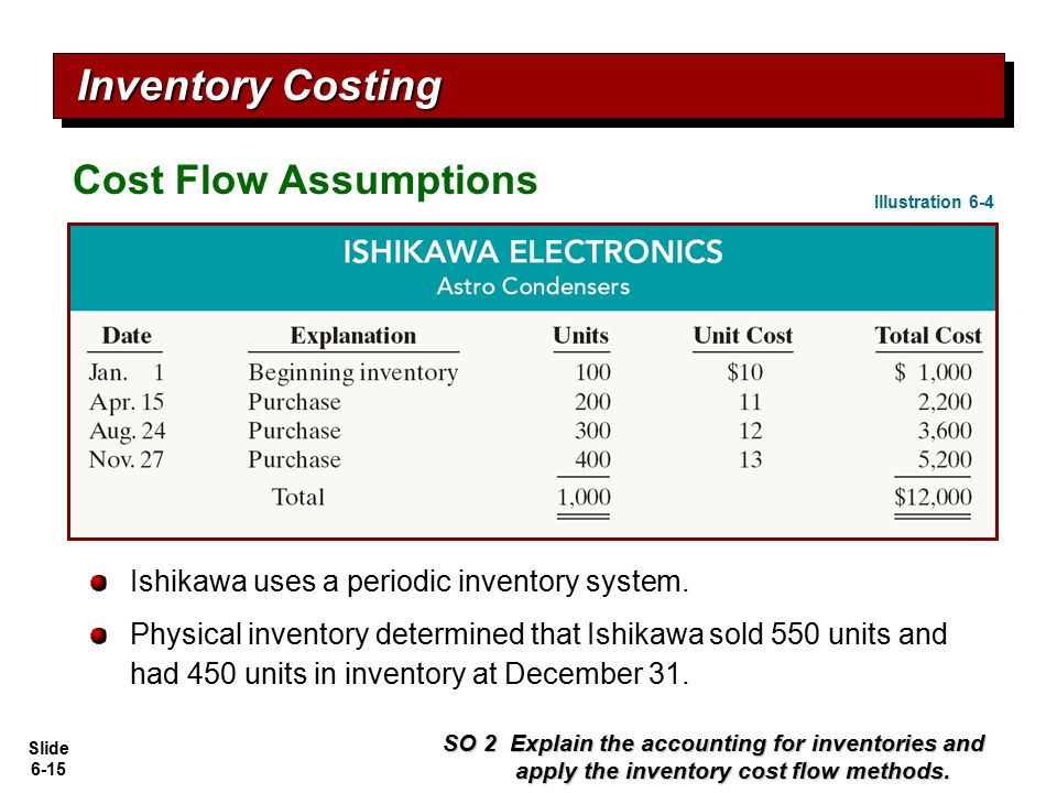Inventory Costing Cost Flow Assumptions