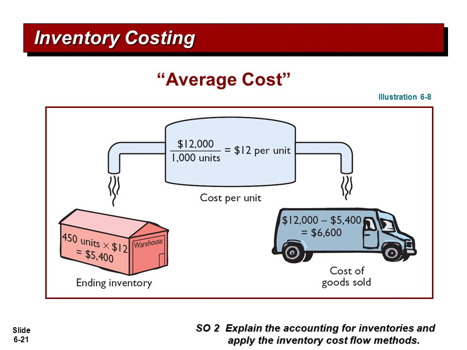 Inventory Costing Average Cost