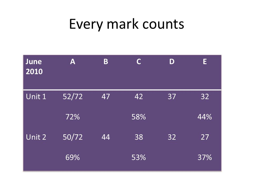Every mark counts June 2010 A B C D E Unit 1 52/72 47 42 37 32 72% 58%