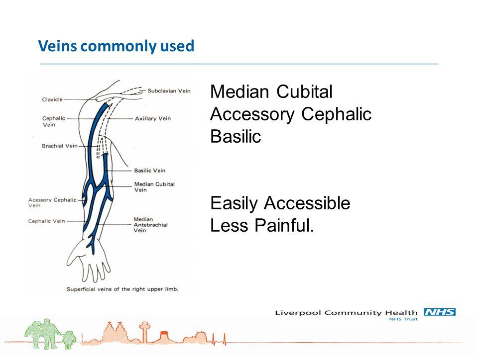 Accessory Cephalic Basilic