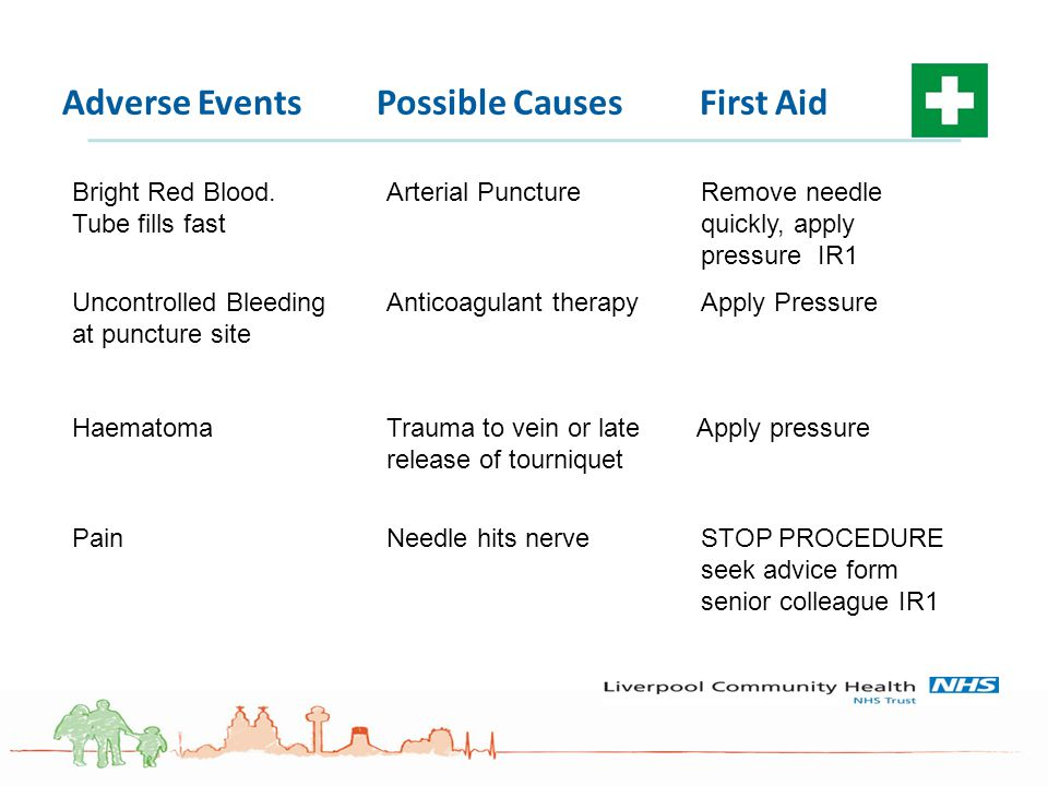 Adverse Events Possible Causes First Aid