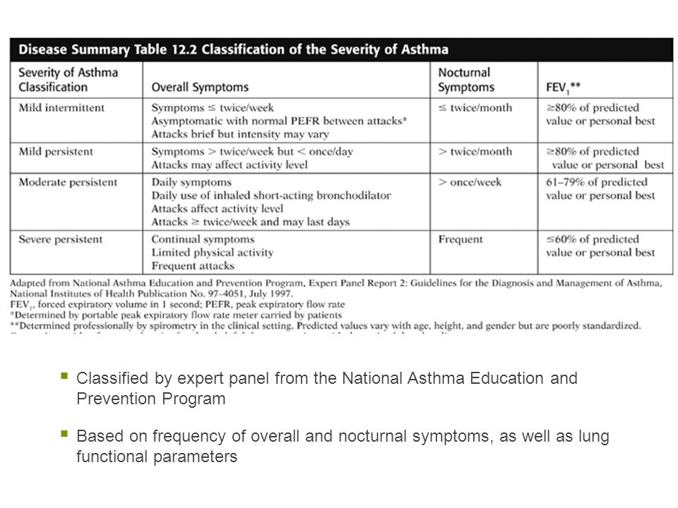 Classified by expert panel from the National Asthma Education and Prevention Program