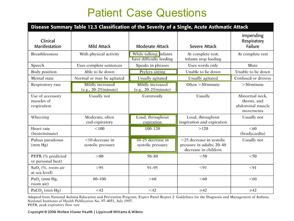 Patient Case Questions