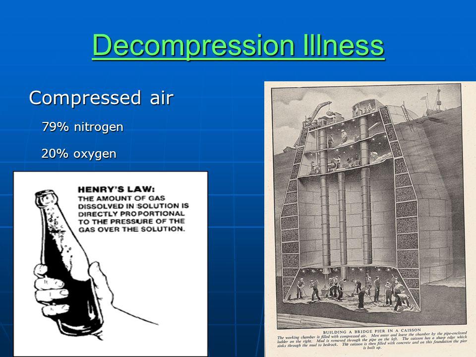 Decompression Illness