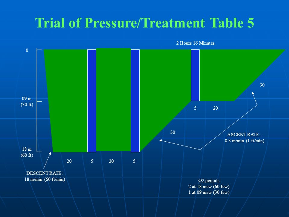Trial of Pressure/Treatment Table 5