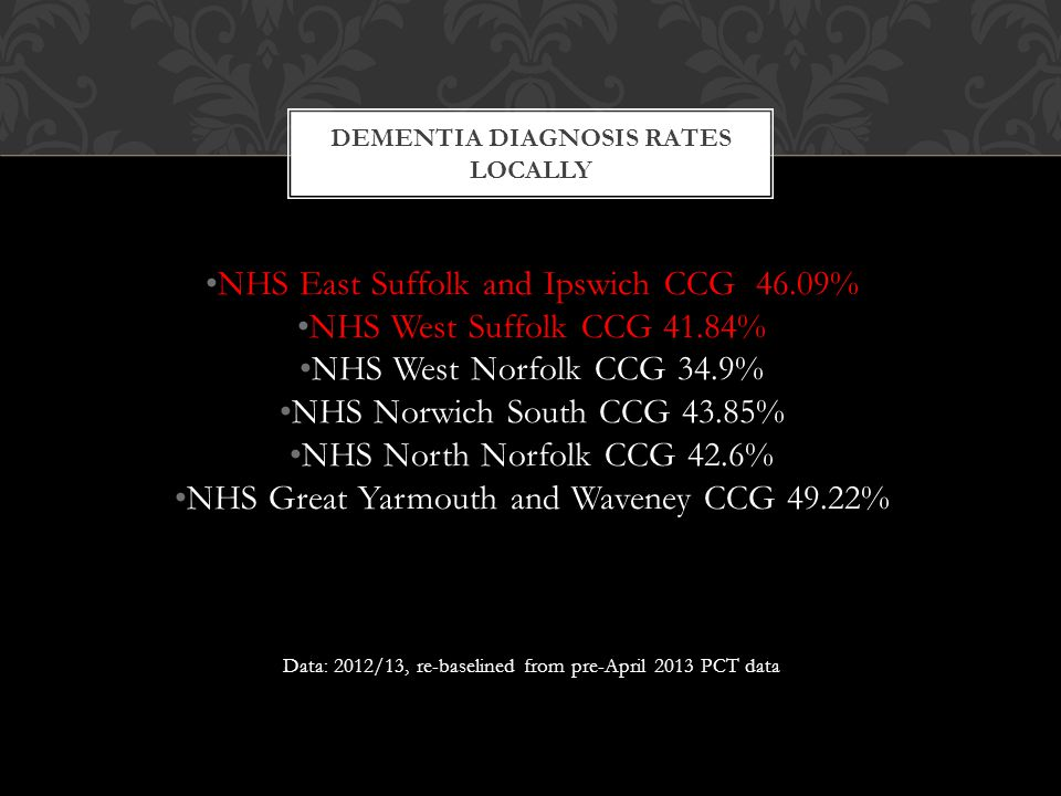 Dementia Diagnosis Rates Locally