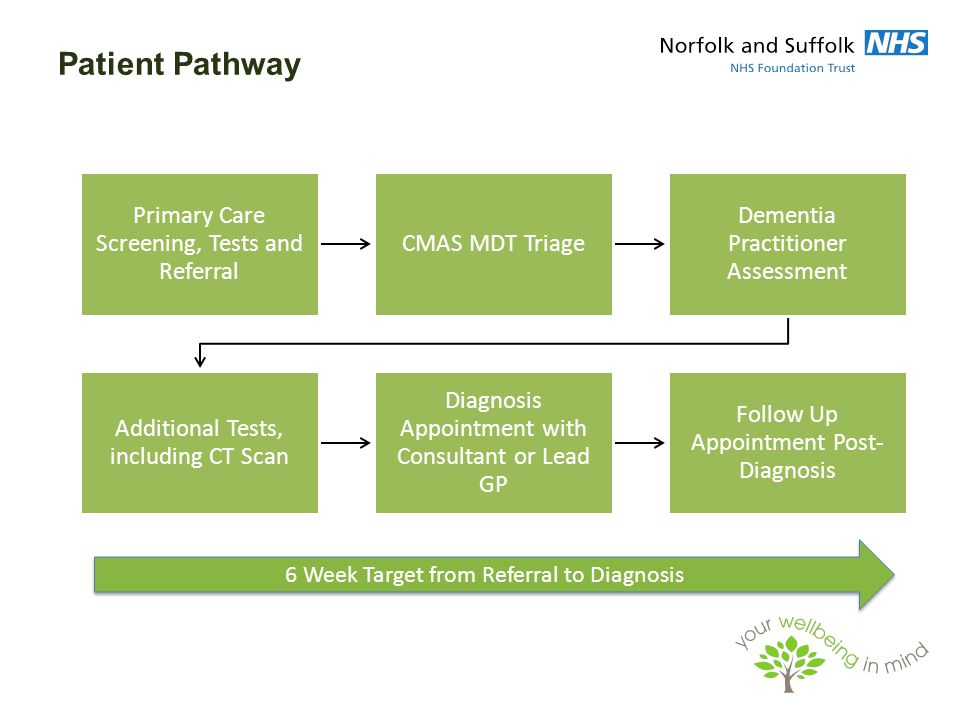 Patient Pathway Primary Care Screening, Tests and Referral