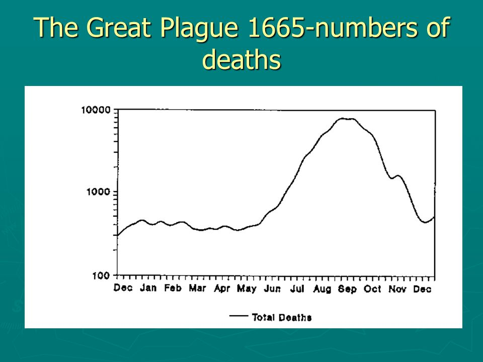 The Great Plague 1665-numbers of deaths
