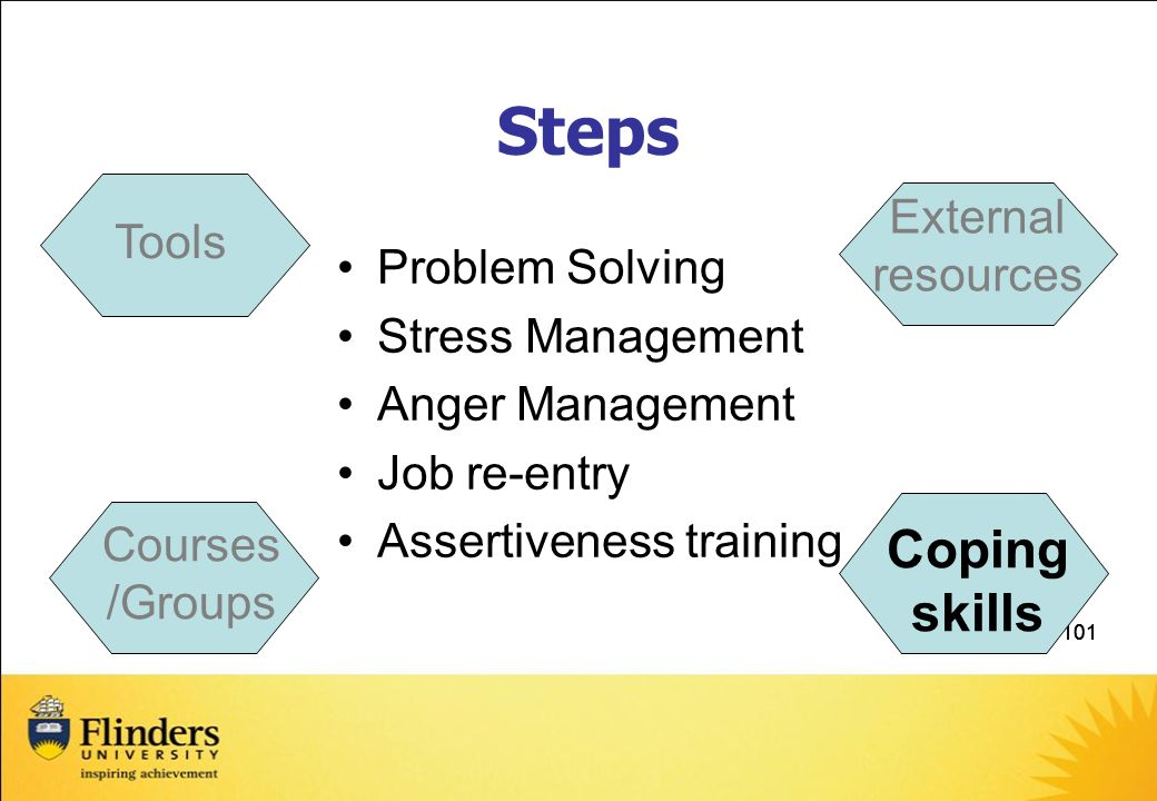 Steps Coping skills External resources Tools Problem Solving