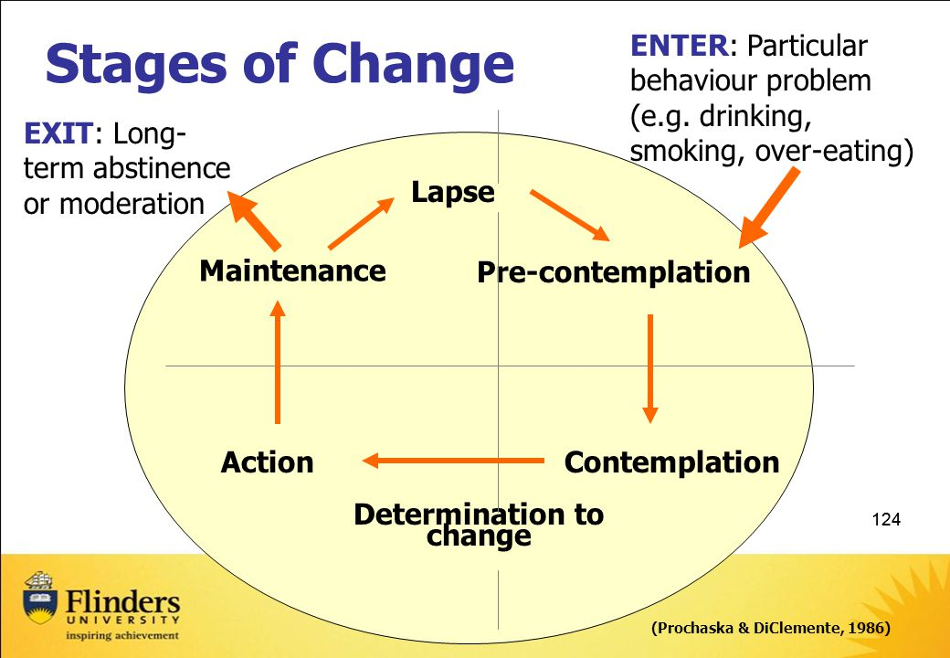 Stages of Change ENTER: Particular behaviour problem (e.g. drinking, smoking, over-eating) EXIT: Long-term abstinence or moderation.