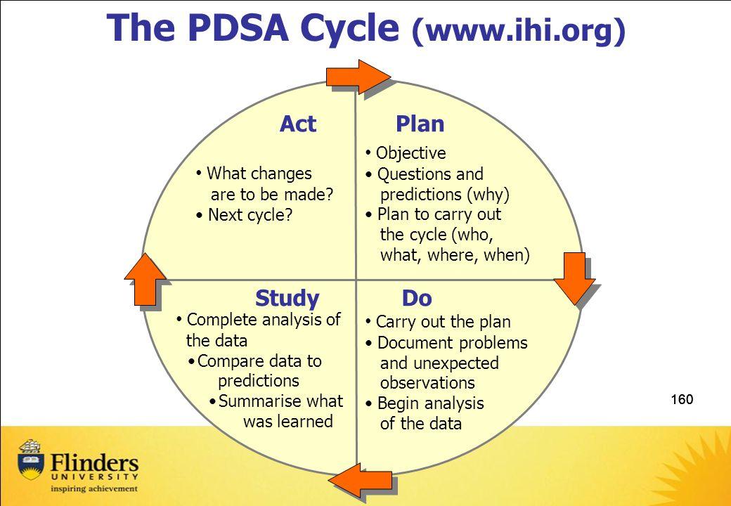 The PDSA Cycle (www.ihi.org)