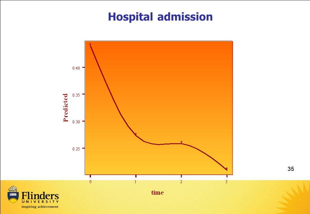 Hospital admission 35