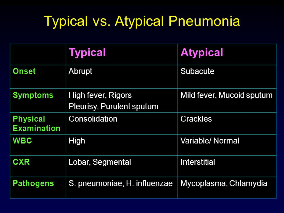 Typical vs. Atypical Pneumonia