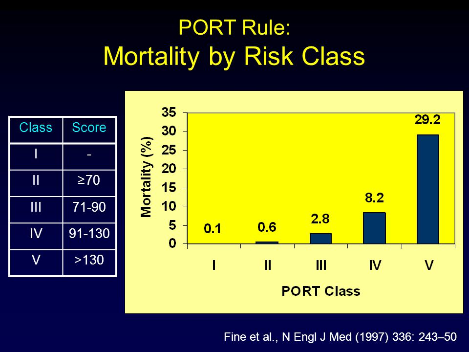 PORT Rule: Mortality by Risk Class