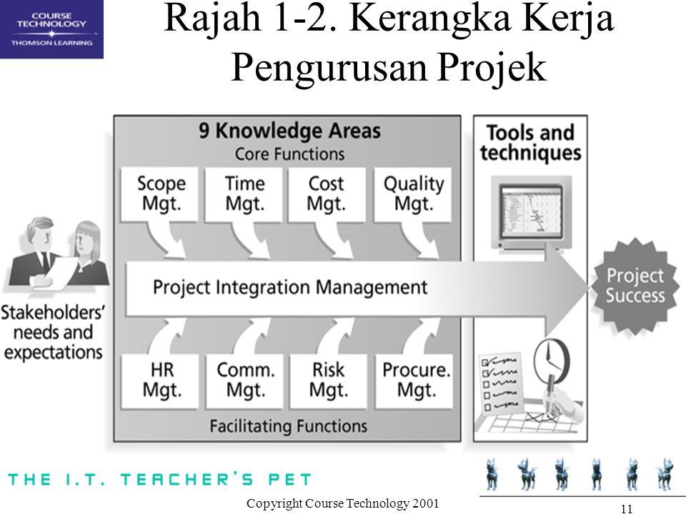 Rajah 1-2. Kerangka Kerja Pengurusan Projek