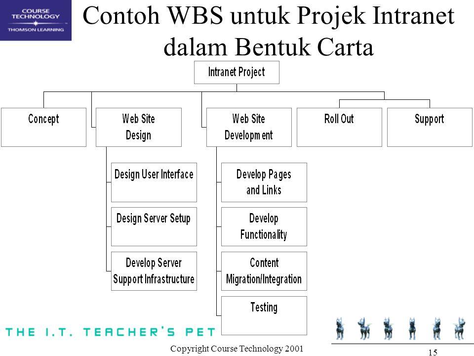 Contoh WBS untuk Projek Intranet dalam Bentuk Carta