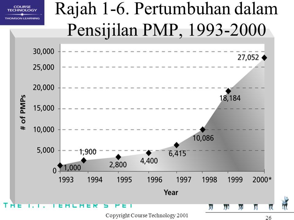 Rajah 1-6. Pertumbuhan dalam Pensijilan PMP, 1993-2000