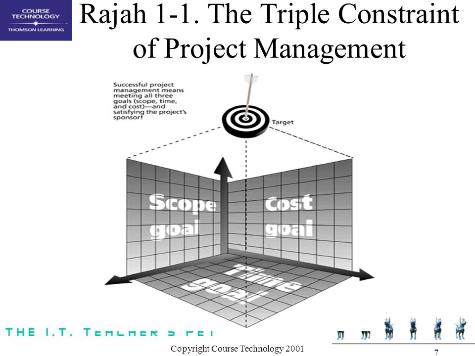 Rajah 1-1. The Triple Constraint of Project Management