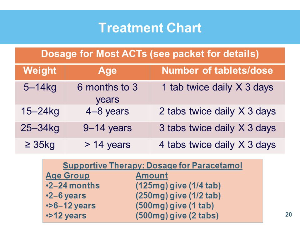 Treatment Chart Dosage for Most ACTs (see packet for details) Weight