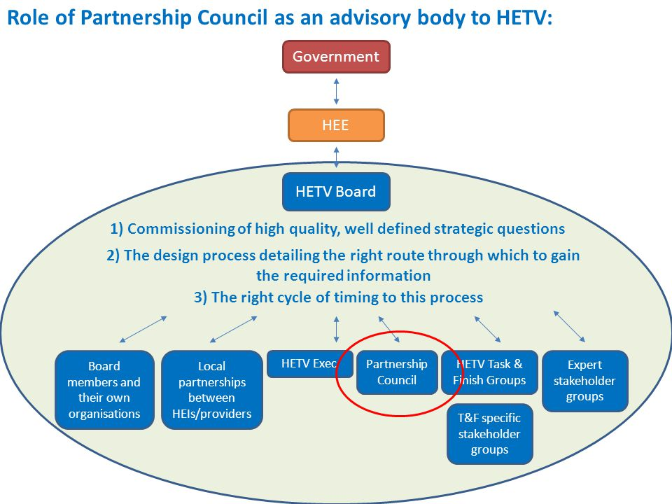 Role of Partnership Council as an advisory body to HETV: