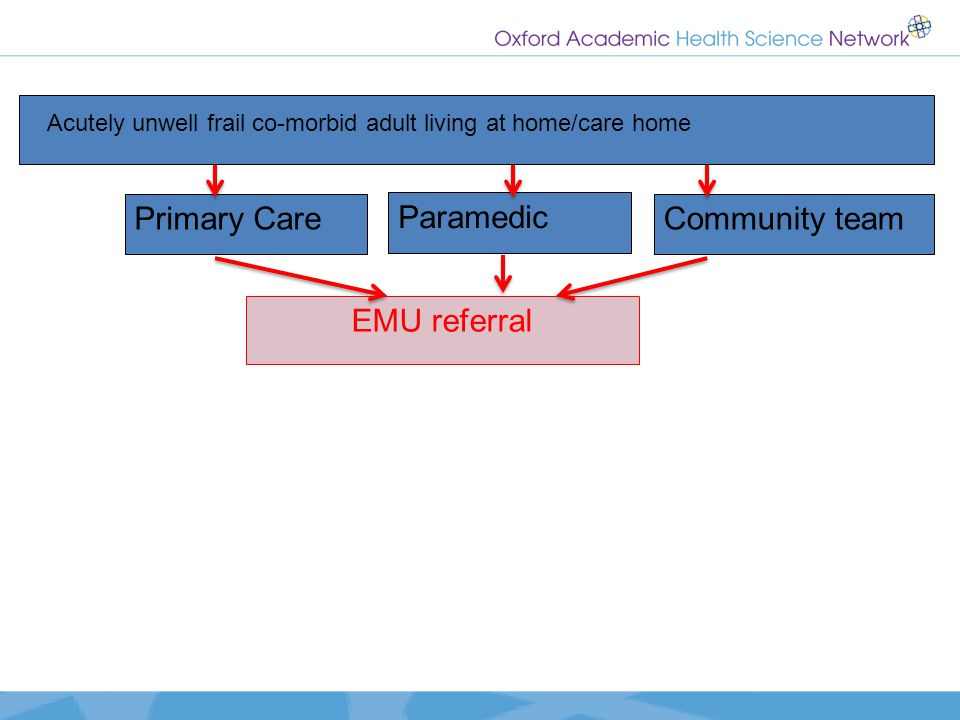 Primary Care Paramedic Community team EMU referral