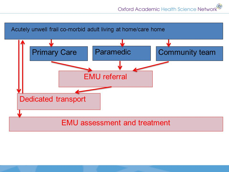 EMU assessment and treatment