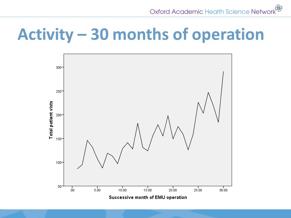 Activity – 30 months of operation