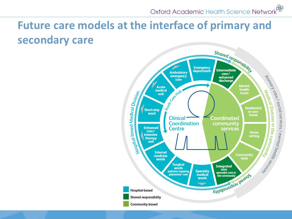Future care models at the interface of primary and secondary care