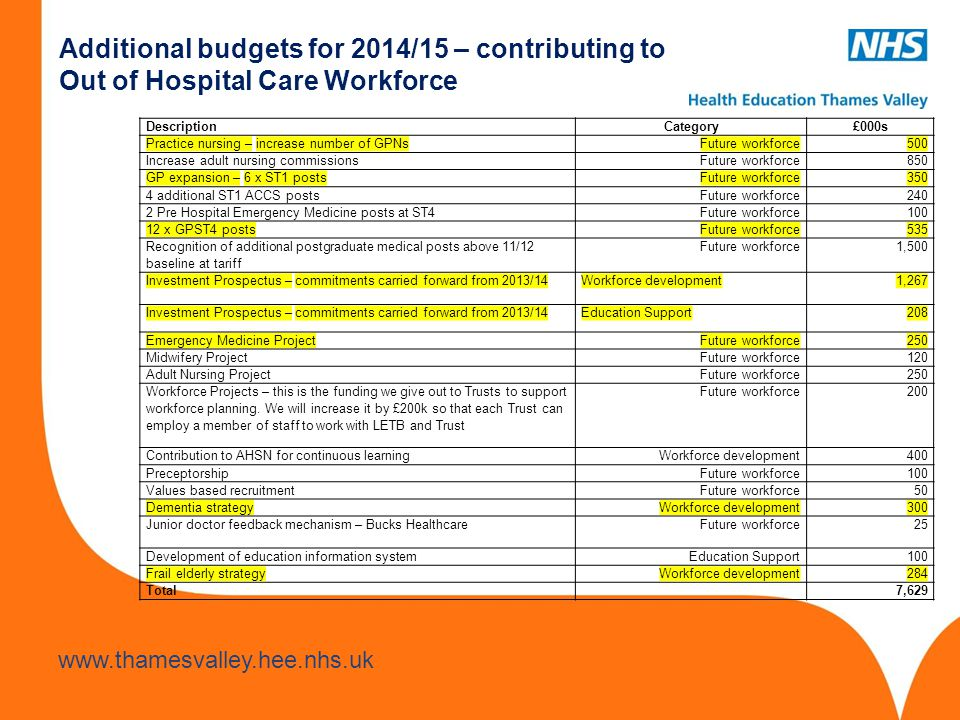 Additional budgets for 2014/15 – contributing to Out of Hospital Care Workforce