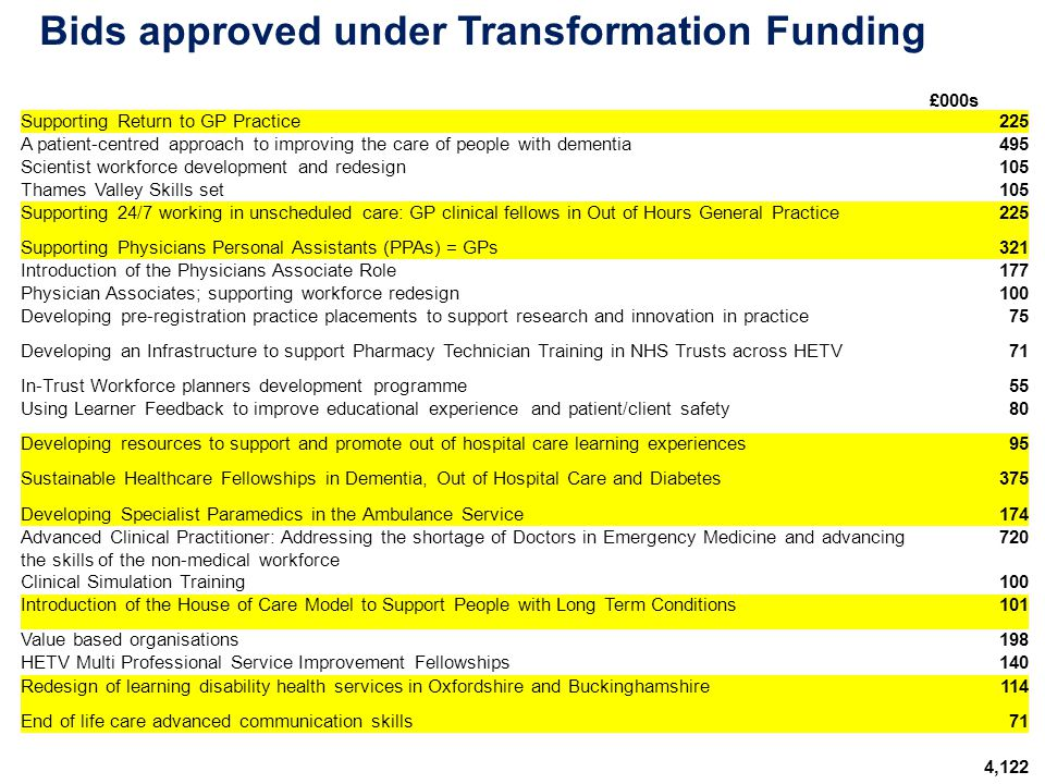 Bids approved under Transformation Funding