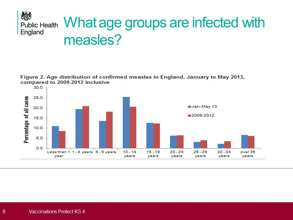 What age groups are infected with measles
