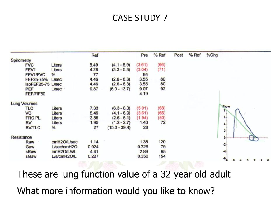 CASE STUDY 7 These are lung function value of a 32 year old adult