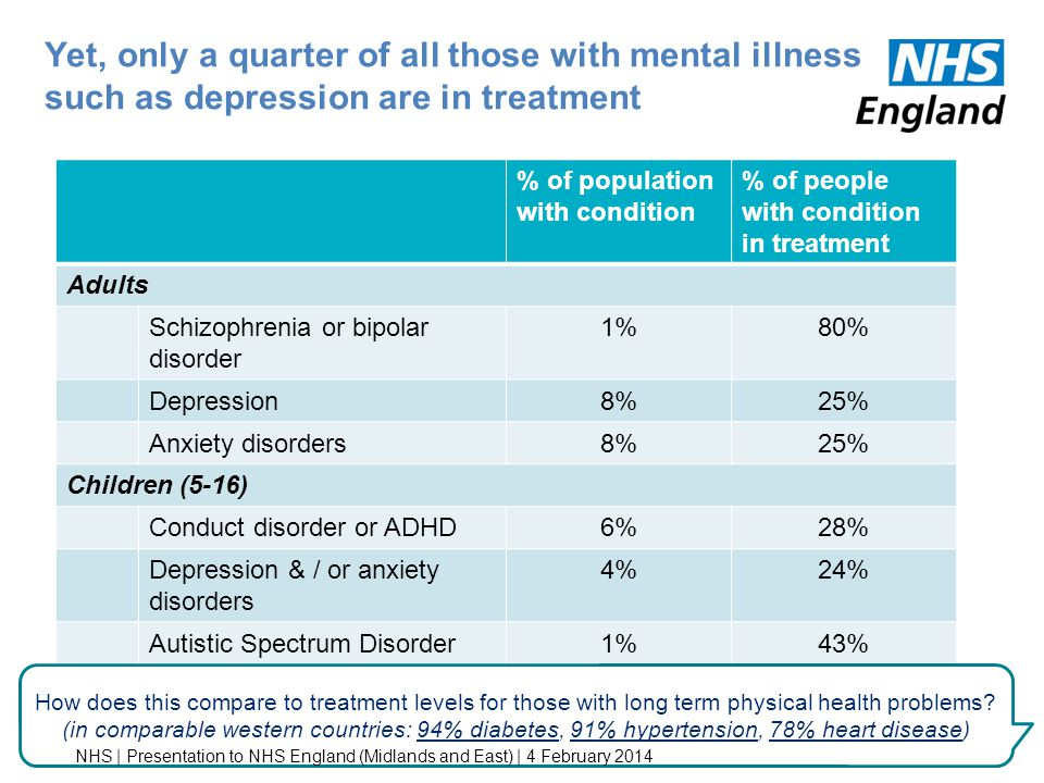 Yet, only a quarter of all those with mental illness such as depression are in treatment