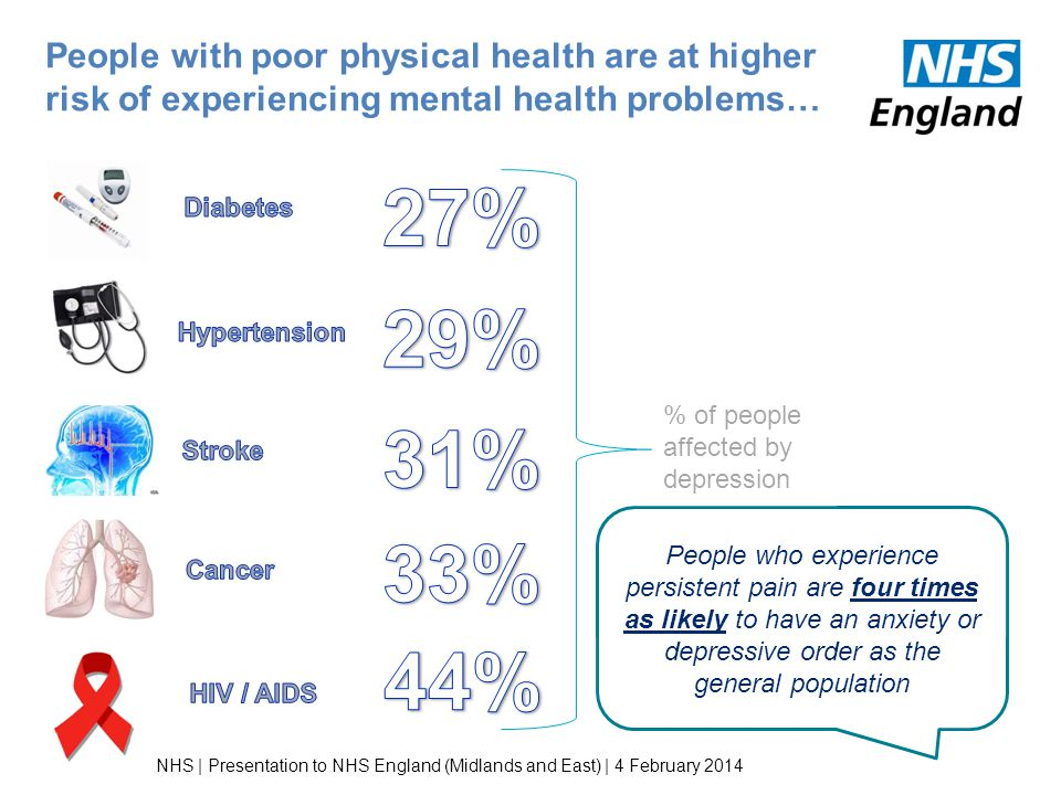 People with poor physical health are at higher risk of experiencing mental health problems…