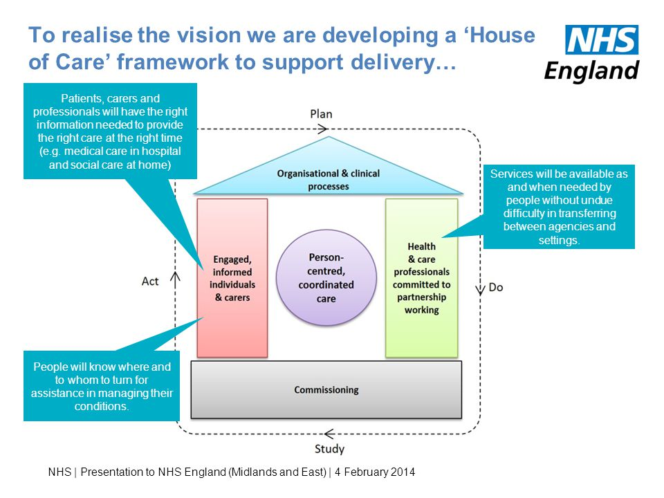 To realise the vision we are developing a 'House of Care' framework to support delivery…