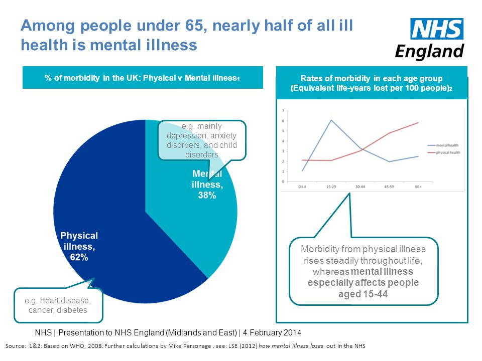 Among people under 65, nearly half of all ill health is mental illness