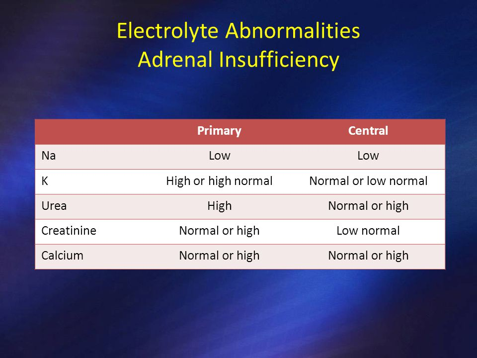 Electrolyte Abnormalities Adrenal Insufficiency