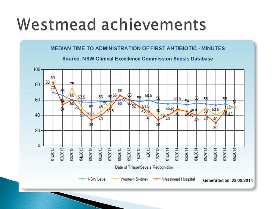 Westmead achievements