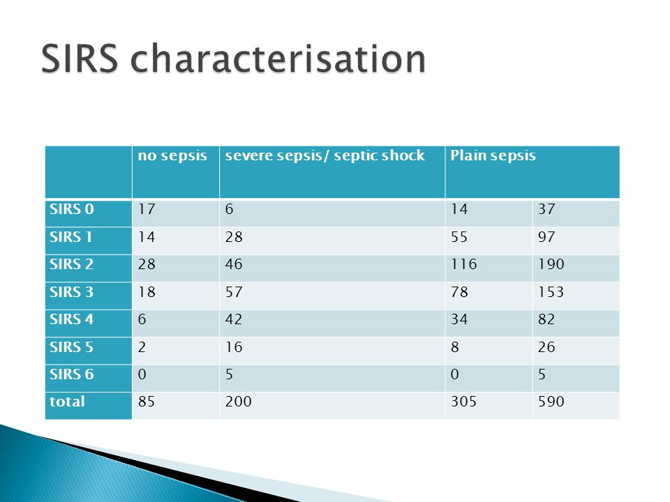 SIRS characterisation