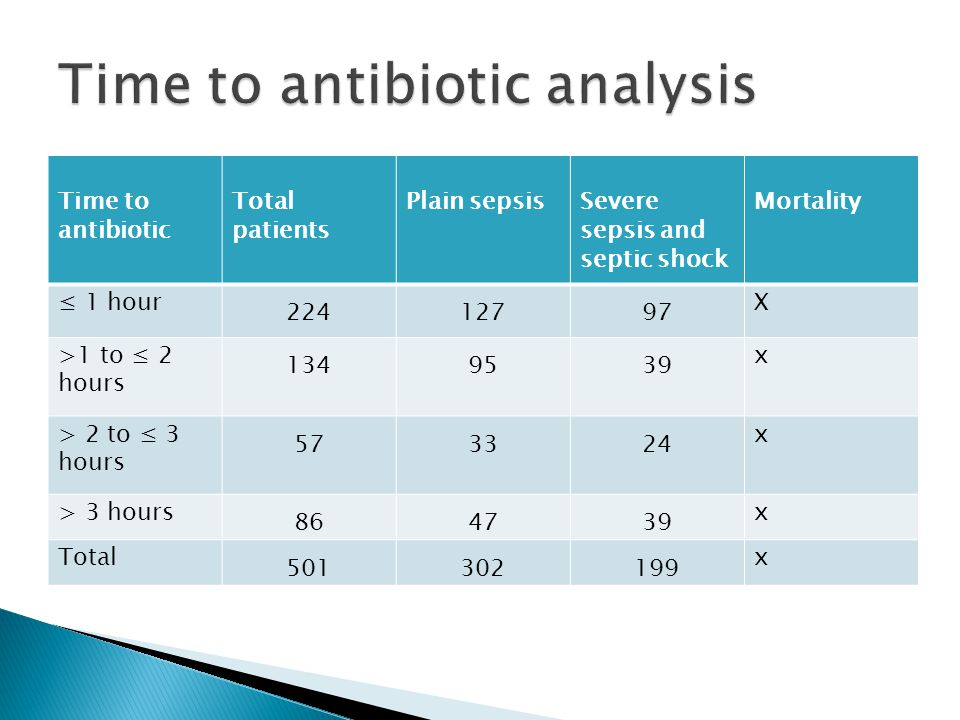 Time to antibiotic analysis