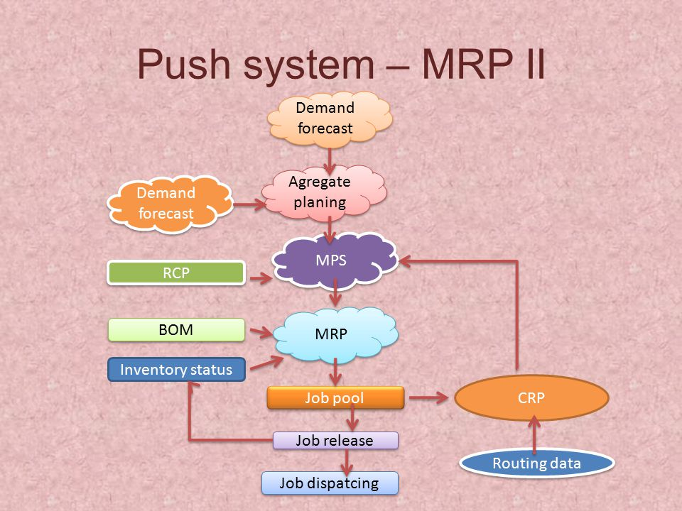 Push system – MRP II Demand forecast Agregate planing Demand forecast