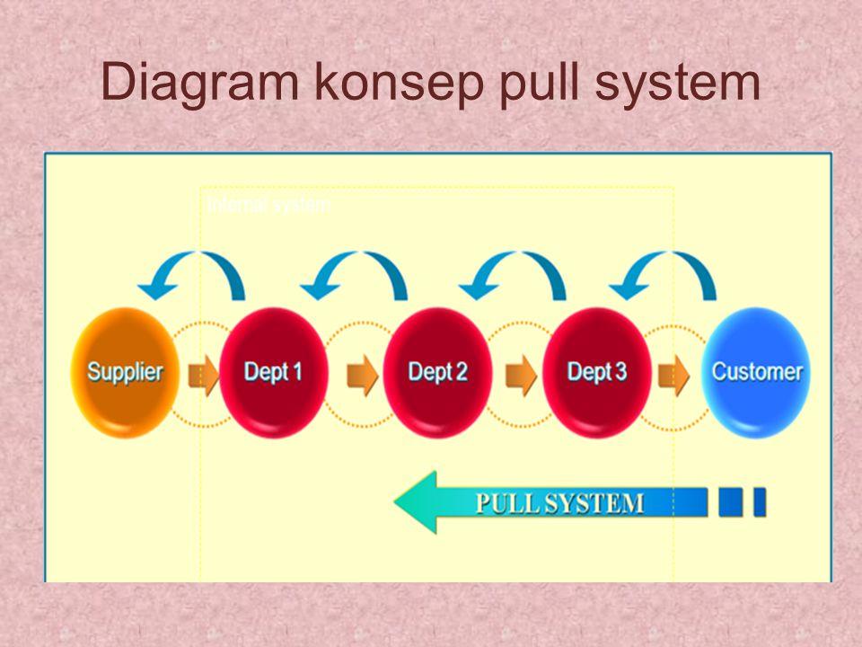 Diagram konsep pull system