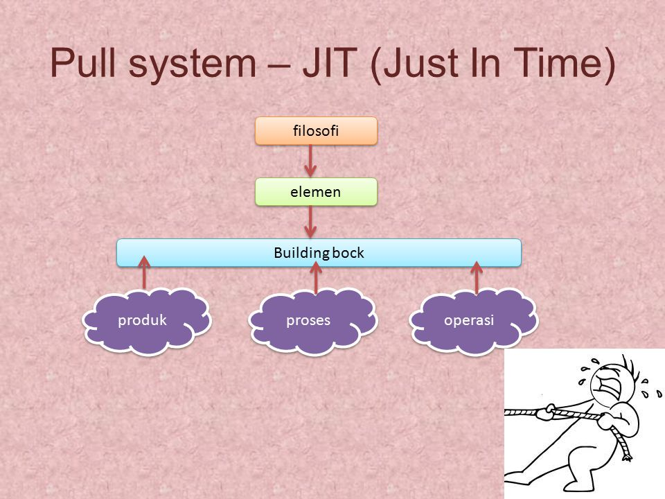 Pull system – JIT (Just In Time)
