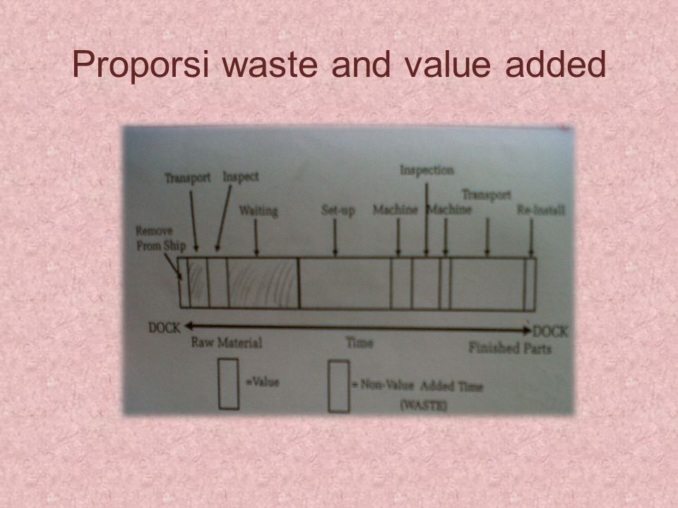 Proporsi waste and value added