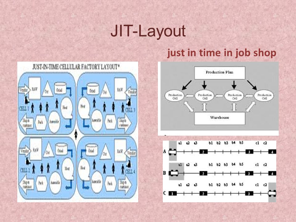 JIT-Layout just in time in job shop
