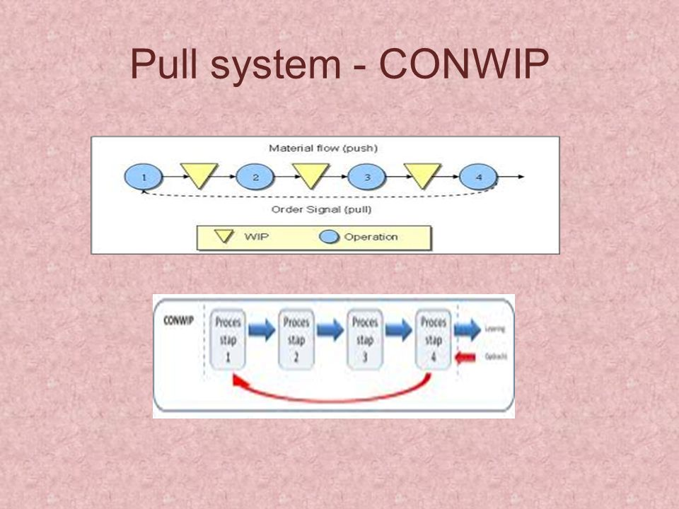 Pull system - CONWIP