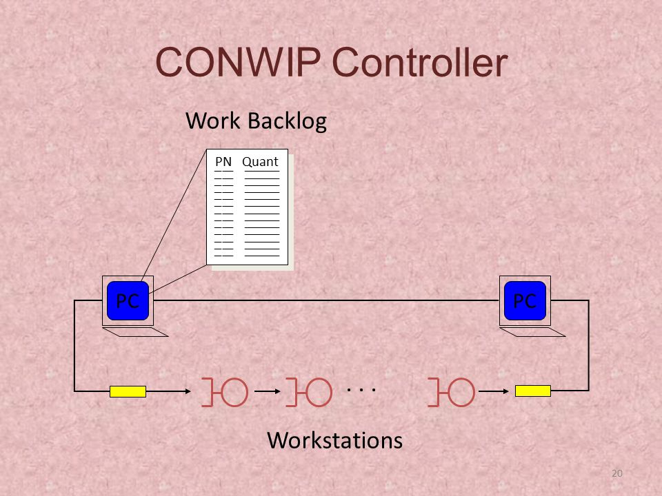 CONWIP Controller Work Backlog . . . Workstations PC PC PN Quant