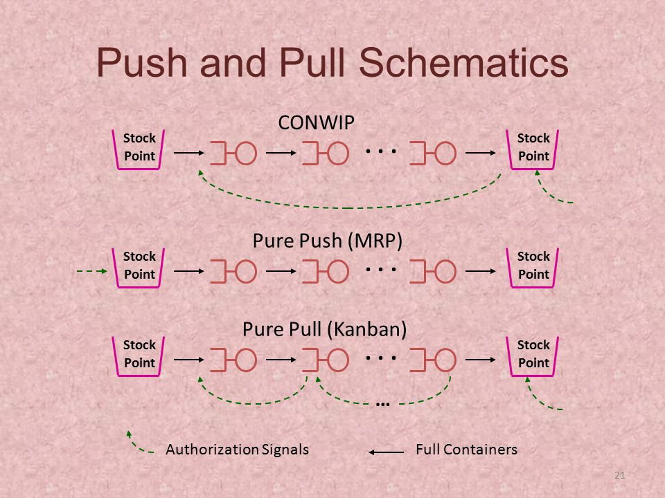 Push and Pull Schematics