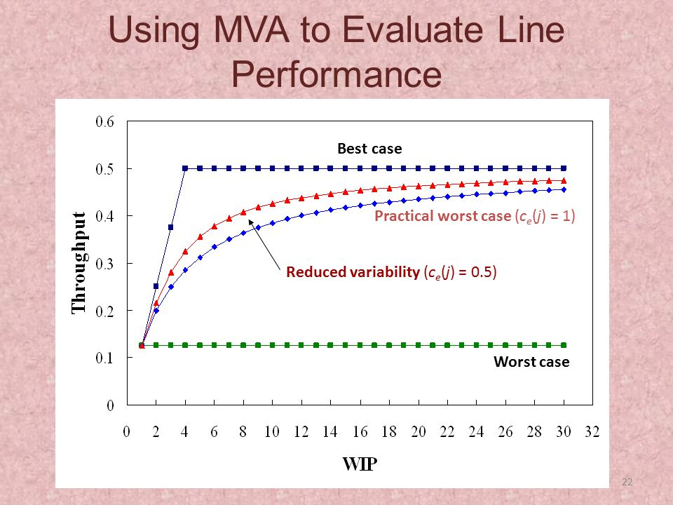 Using MVA to Evaluate Line Performance